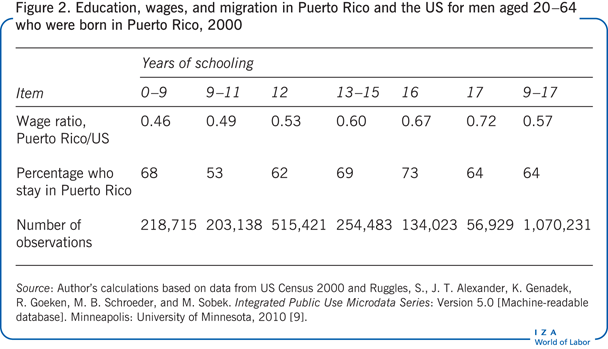 Education, wages, and migration in Puerto                         Rico and the US for men aged 20−64 who were born in Puerto Rico, 2000
