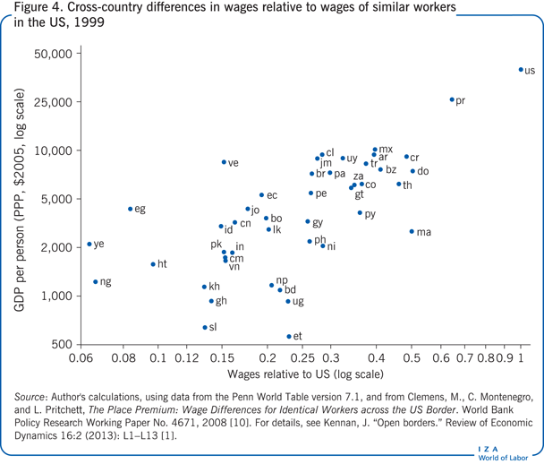 Cross-country differences in wages relative                         to wages of similar workers in the US, 1999