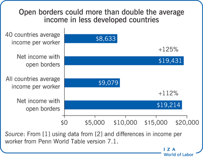 Open borders could more than double the                         average income in less developed countries