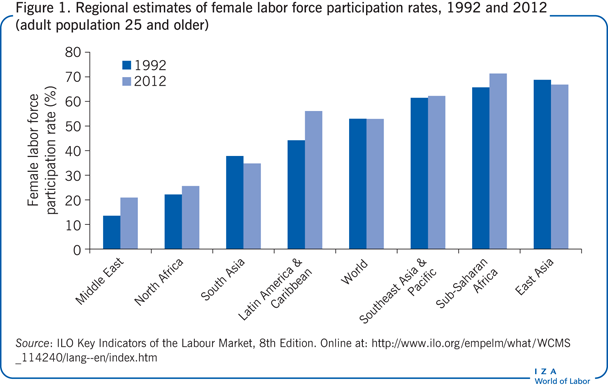 Regional estimates of female labor force                         participation rates, 1992 and 2012 (adult population 25 and older)