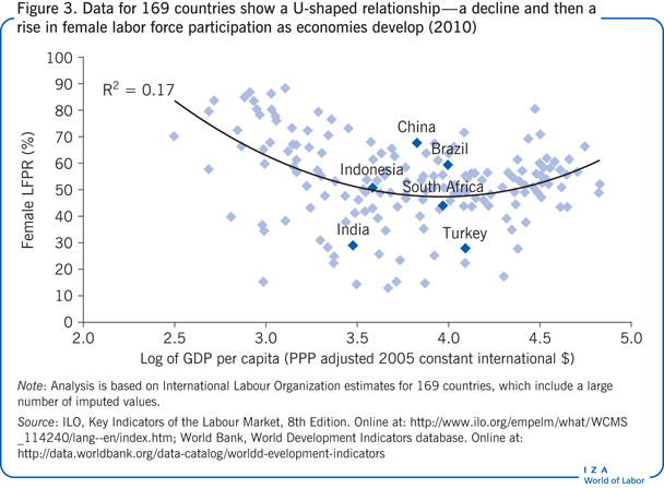 Data for 169 countries show a U-shaped                         relationship—a decline and then a rise in female labor force participation                         as economies develop (2010)