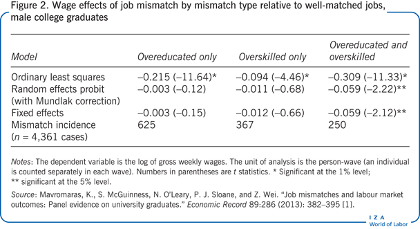 Wage effects of job mismatch by mismatch                         type relative to well-matched jobs, male college graduates