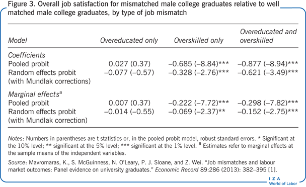 Overall job satisfaction for mismatched                         male college graduates relative to well matched male college graduates, by                         type of job mismatch