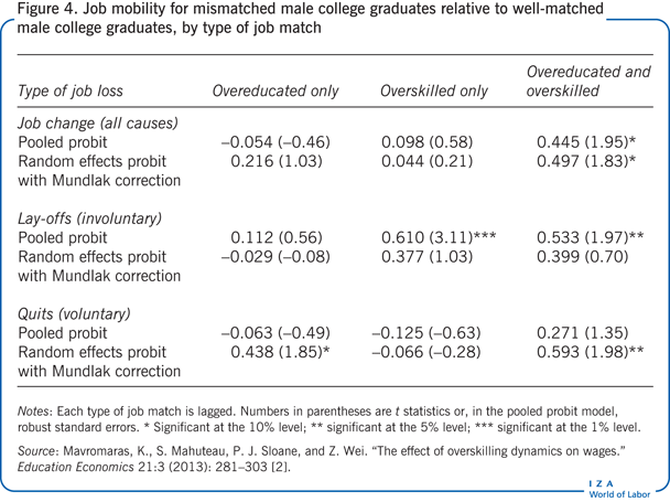 Job mobility for mismatched male college                         graduates relative to well-matched male college graduates, by type of job                             match
