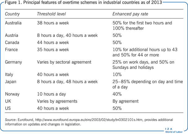 Iza World Of Labor The Effect Of Overtime Regulations On Employment