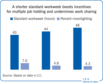 A shorter standard workweek boosts                         incentives for multiple job holding and undermines work sharing