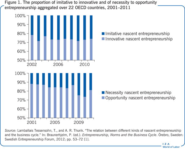 The proportion of imitative to innovative                         and of necessity to opportunity entrepreneurship aggregated over 22 OECD                         countries, 2001–2011