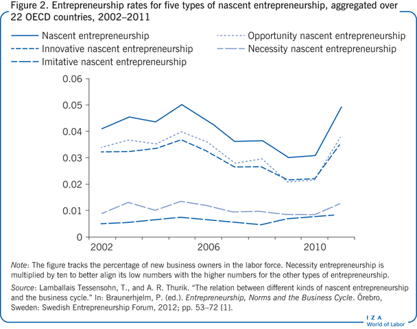 Entrepreneurship rates for five types of                         nascent entrepreneurship, aggregated over 22 OECD countries, 2002–2011