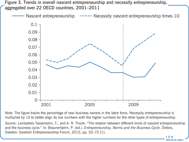 Trends in overall nascent entrepreneurship                         and necessity entrepreneurship, aggregated over 22 OECD countries,                             2001–2011