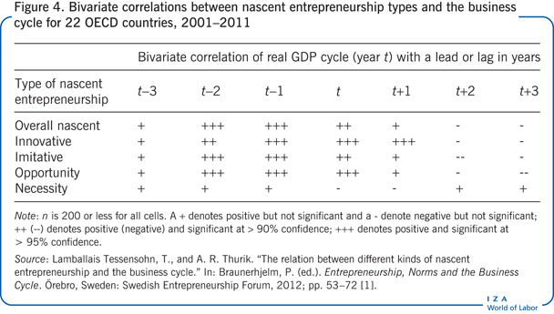 Bivariate correlations between nascent                         entrepreneurship types and the business cycle for 22 OECD countries,                             2001–2011