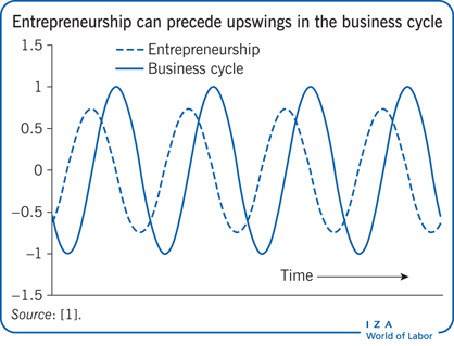 Entrepreneurship can precede upswings in                         the business cycle