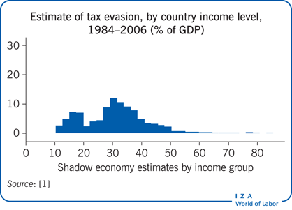 Estimate of tax evasion, by country income                         level, 1984–2006 (% of GDP)