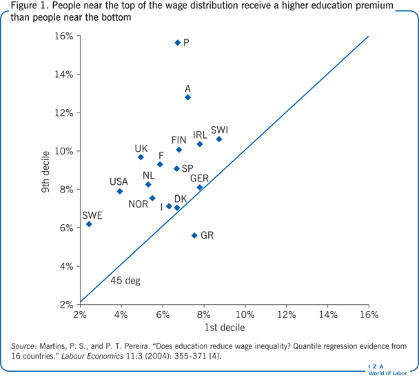 People near the top of the wage                         distribution receive a higher education premium than people near the                             bottom