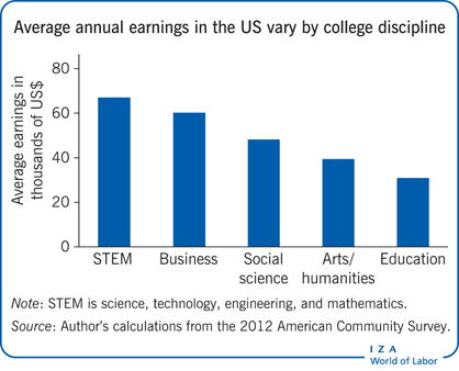 Average annual earnings in the US vary by                         college discipline