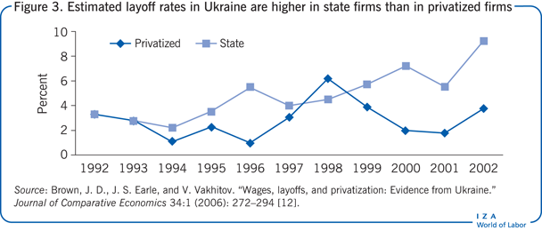 Estimated layoff rates in Ukraine are                         higher in state firms than in privatized firms