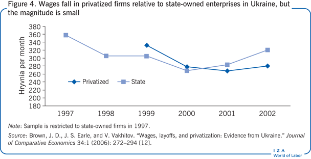 Wages fall in privatized firms relative to                         state-owned enterprises in Ukraine, but the magnitude is small
