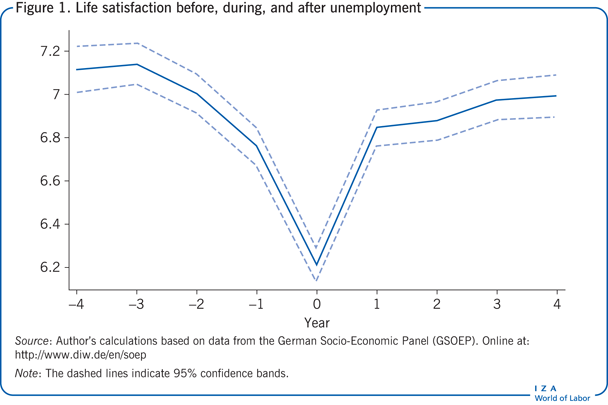 Life satisfaction before, during, and after             unemployment