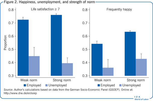 Happiness, unemployment, and strength of norm