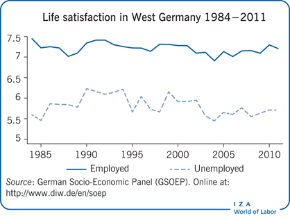 Life satisfaction in West Germany 1984−2011