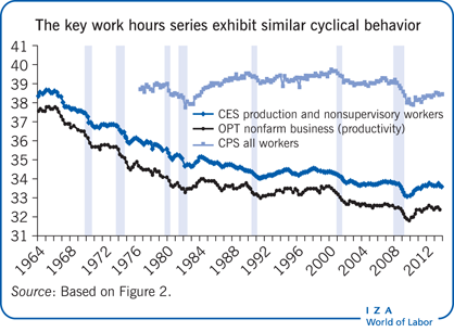 The key work hours series exhibit similar                         cyclical behavior