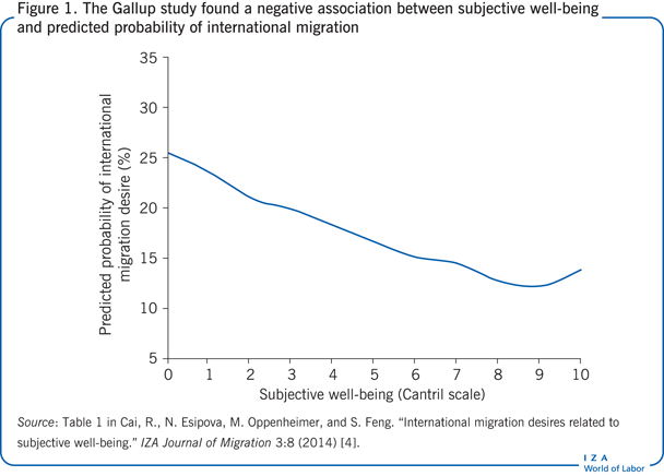 The Gallup study found a negative                         association between subjective well-being and predicted probability of                         international migration