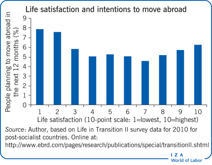 Life satisfaction and intentions to move                         abroad