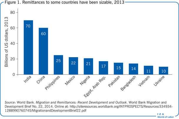 Remittances to some countries have been                         sizable, 2013