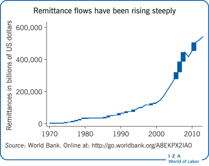 Remittance flows have been rising                         steeply