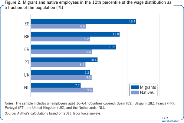 Migrant and native employees in the 10th                         percentile of the wage distribution as a fraction of the population                         (%)
