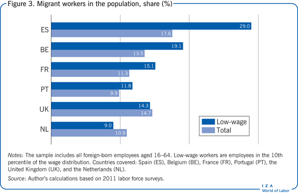 Migrant workers in the population, share                         (%)
