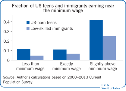 Fraction of US teens and immigrants earning                         near the minimum wage
