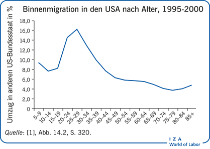Binnenmigration in den USA nach Alter, 1995-2000